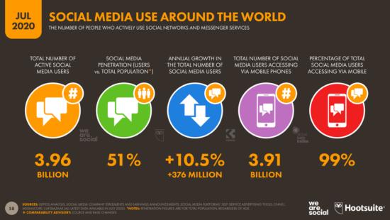 Social media use around the world 2020