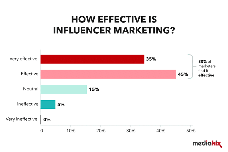 How Effective is Influencer Marketing